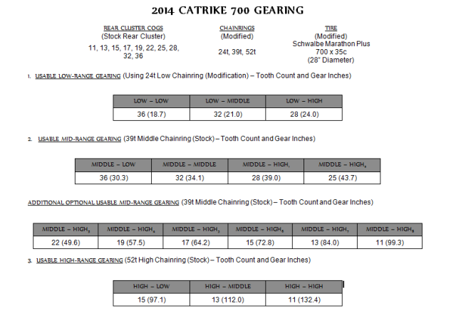 Gary Bunting Catrike 700 Gearing Chart Mango Madness